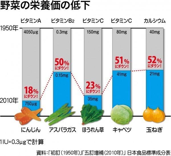野菜栄養価の変化.jpg